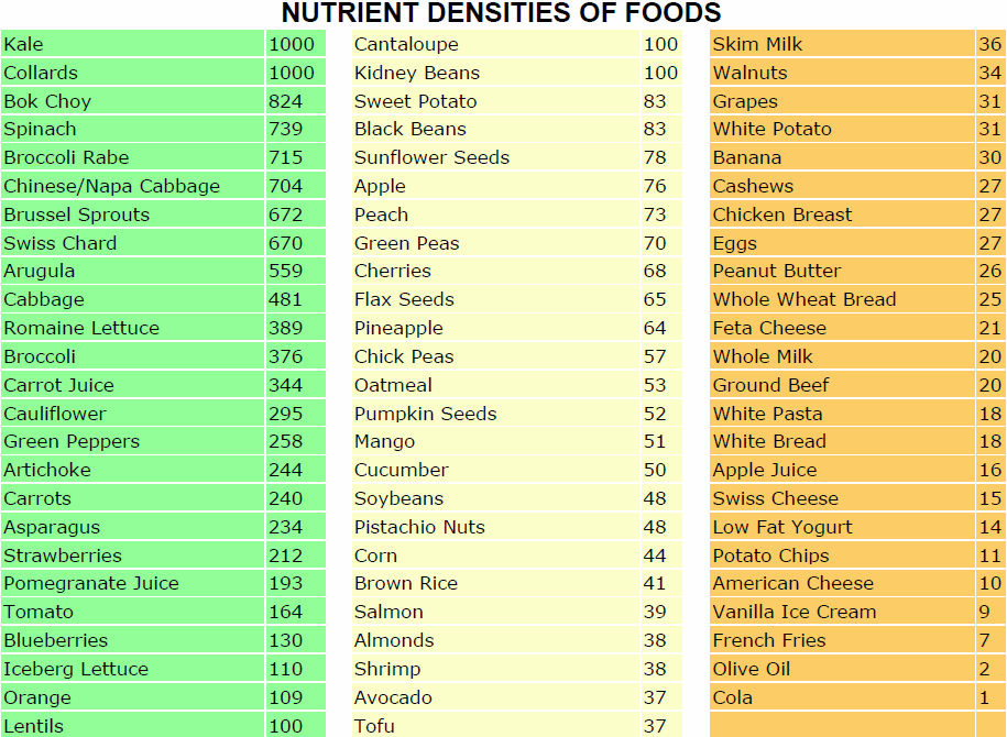 Decade of Discovery pt 2 - Nutrient densities of foods